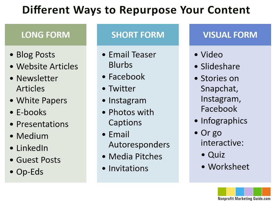 Repurpose Content for Non-Profit